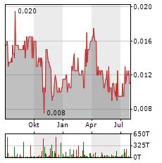 ARCANDOR Aktie Chart 1 Jahr