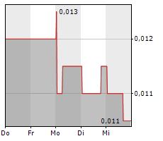 ARCANDOR AG Chart 1 Jahr