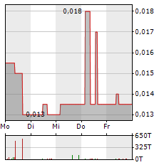 ARCANDOR Aktie 5-Tage-Chart
