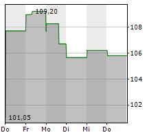 ARCBEST CORPORATION Chart 1 Jahr