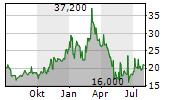 ARCELIK AS ADR Chart 1 Jahr