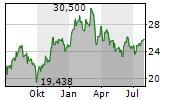 ARCELORMITTAL SA Chart 1 Jahr
