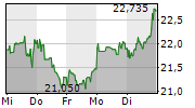 ARCELORMITTAL SA 1-Woche-Intraday-Chart
