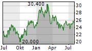 ARCELORMITTAL SA NY Chart 1 Jahr