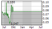 ARCH THERAPEUTICS INC Chart 1 Jahr