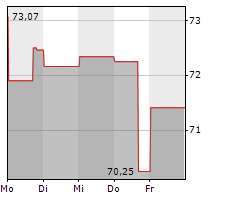 ARCHER DANIELS MIDLAND COMPANY Chart 1 Jahr