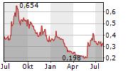 ARCHER MATERIALS LIMITED Chart 1 Jahr