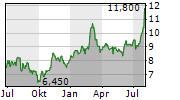 ARCHROCK INC Chart 1 Jahr