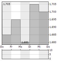 ARCO VARA Aktie 5-Tage-Chart