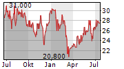 ARCONIC CORPORATION Chart 1 Jahr