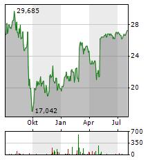 ARCONIC Aktie Chart 1 Jahr