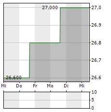 ARCONIC Aktie 5-Tage-Chart