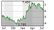 ARCOS DORADOS HOLDINGS INC Chart 1 Jahr
