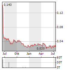 ARCPACIFIC RESOURCES Aktie Chart 1 Jahr