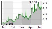 ARCTIC PAPER SA Chart 1 Jahr