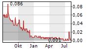 ARCTIC STAR EXPLORATION CORP Chart 1 Jahr
