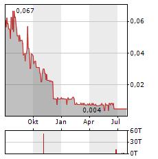 ARCTIC STAR EXPLORATION Aktie Chart 1 Jahr