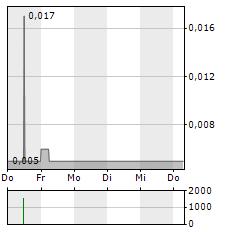 ARCTIC STAR EXPLORATION Aktie 5-Tage-Chart