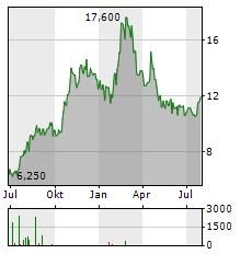 ARDMORE SHIPPING Aktie Chart 1 Jahr