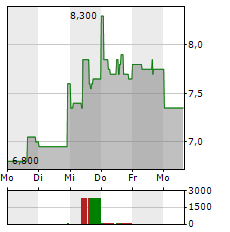 ARDMORE SHIPPING Aktie 5-Tage-Chart