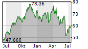 ARES MANAGEMENT CORPORATION Chart 1 Jahr