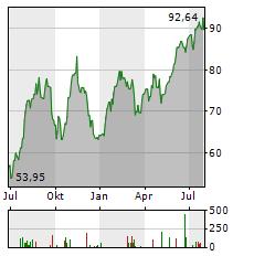 ARES MANAGEMENT Aktie Chart 1 Jahr