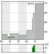 ARES MANAGEMENT Aktie 5-Tage-Chart
