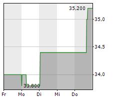 ARGAN INC Chart 1 Jahr