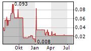 ARGENTUM SILVER CORP Chart 1 Jahr