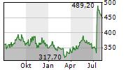 ARGENX SE Chart 1 Jahr