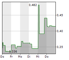 ARGO BLOCKCHAIN PLC Chart 1 Jahr