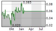 ARGO GOLD INC Chart 1 Jahr