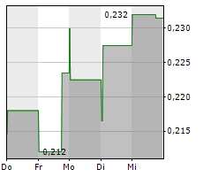ARGOSY MINERALS LIMITED Chart 1 Jahr