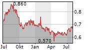 ARGOSY PROPERTY LIMITED Chart 1 Jahr