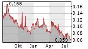 ARHT MEDIA INC Chart 1 Jahr
