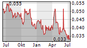 ARIANA RESOURCES PLC Chart 1 Jahr