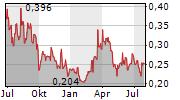 ARIANNE PHOSPHATE INC Chart 1 Jahr