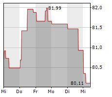 ARIDEKA CF Chart 1 Jahr