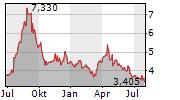 ARISE AB Chart 1 Jahr