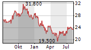 ARISTOCRAT LEISURE LIMITED Chart 1 Jahr