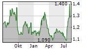 ARIX BIOSCIENCE PLC Chart 1 Jahr