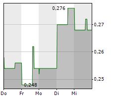 ARIZONA SILVER EXPLORATION INC Chart 1 Jahr