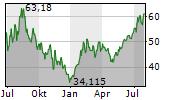 ARK NEXT GENERATION INTERNET ETF Chart 1 Jahr