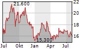 ARK RESTAURANTS CORP Chart 1 Jahr