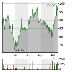 ARKEMA Aktie Chart 1 Jahr