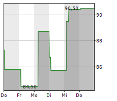 ARKEMA SA Chart 1 Jahr