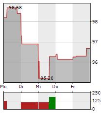 ARKEMA Aktie 1-Woche-Intraday-Chart