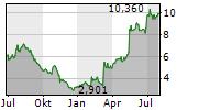 ARLO TECHNOLOGIES INC Chart 1 Jahr