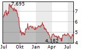 ARMOUR RESIDENTIAL REIT INC Chart 1 Jahr