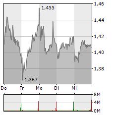 AROUNDTOWN Aktie 1-Woche-Intraday-Chart